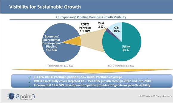 Investor presentation slide showing future growth plans of 8Point3 Energy Partners.