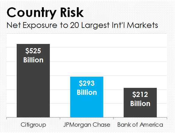Bar chart showing JPMorgan, Citigroup, and Bank of America's net exposure to international markets.