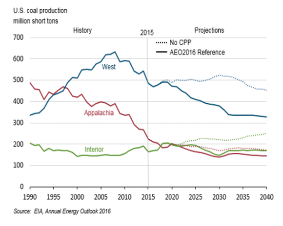 A graph from the U.S. Energy Information Administration showing declining demand trends for coal in the West and Appalachia regions and an increasing trend for the Central region, which includes the Illinois Basin.