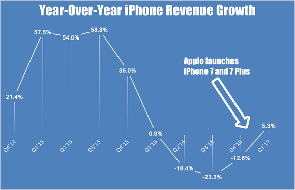 Chart showing year-over-year iPhone revenue growth by quarter.