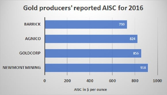 A chart comparing Agnico's AISC with those of other gold miners.