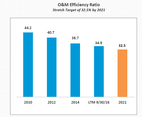 American Water Works' O&M efficiency ratio, showing consistent improvement over time