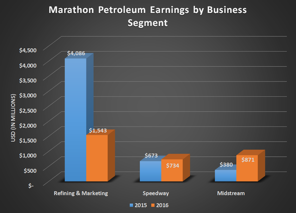 Chart of Marathon's segment earnings for 2015 and 2016