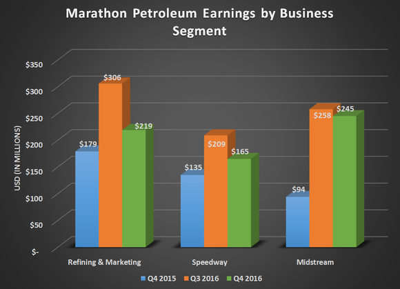 Chart of Marathon's segment earnings for Q4 2015, Q3 2016, and Q4 2016.
