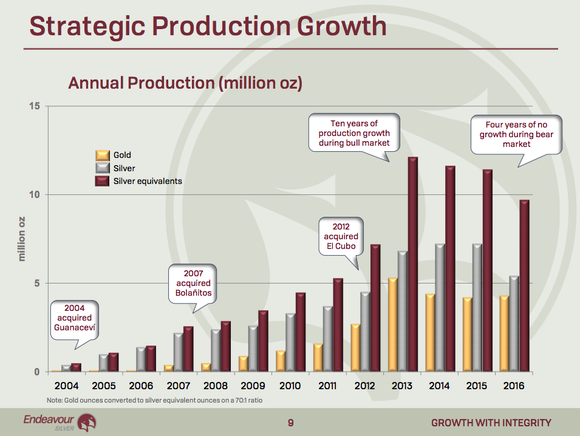 A bar graph showing Endeavour Silver's production growth falling between 2013 and 2016.