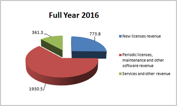 Chart showing 25% of yearly revenue coming from new licenses, 63% from period licenses and maintenance and the rest from services