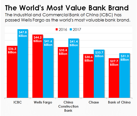 A bar chart showing the world's five most valuable bank brands.