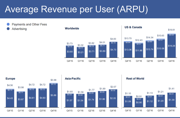 Chart showing average revenue per user rising in each region around the world.