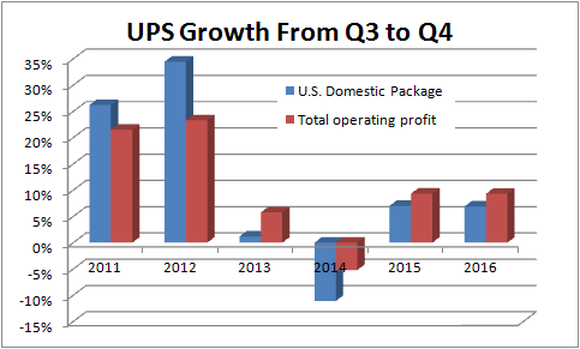 Chart showing that for UPS, the past four years have seen a disappointing sequential growth in income from the third quarter to the fourth quarter, at least on a historical basis.