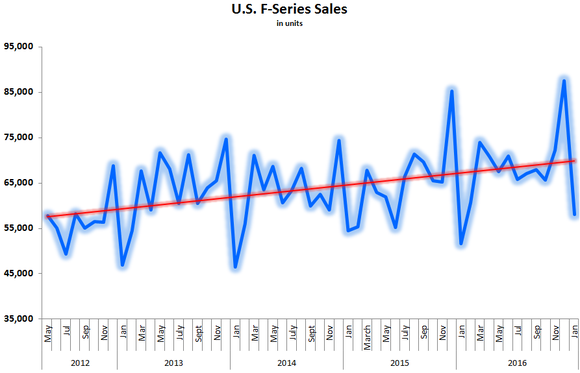 Chart showing trend line of F-Series sales in the U.S. from 2012 through 2016.