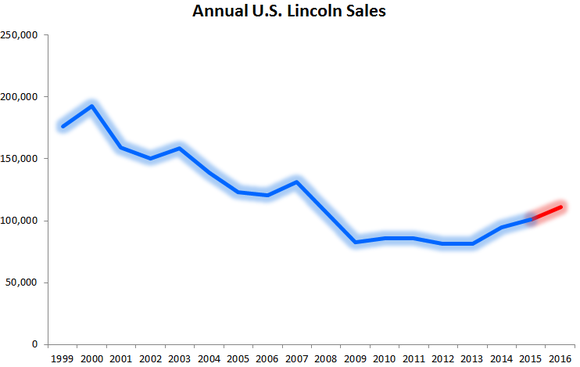 Chart showing annual sales of Lincoln starting in 1999.