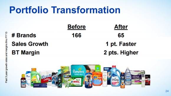 Investor presentation slide predicting faster, more profitable sales growth for the new portfolio.