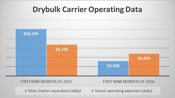 Chart showing 2015 drybulk vessel operating data versus 2016.