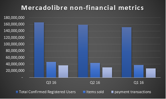 Chart showing growth in Mercadolibre's total confirmed registered users, items sold, and payment transactions.
