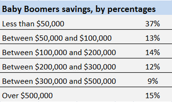 A table showing that roughly half of baby boomers have less than $100,000 in retirement savings