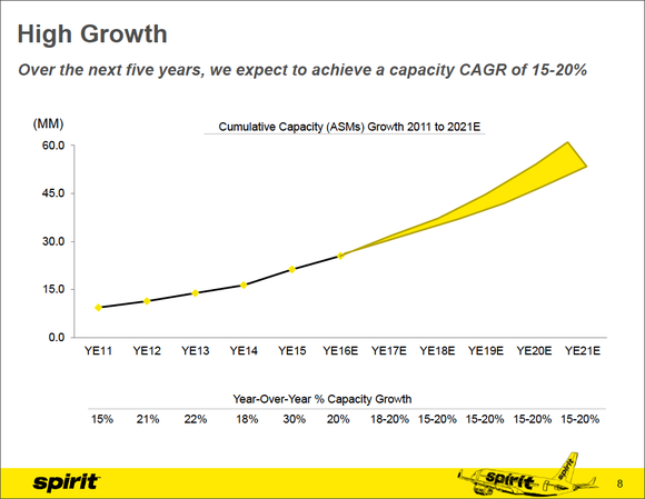 Spirit's recent (and projected) capacity growth