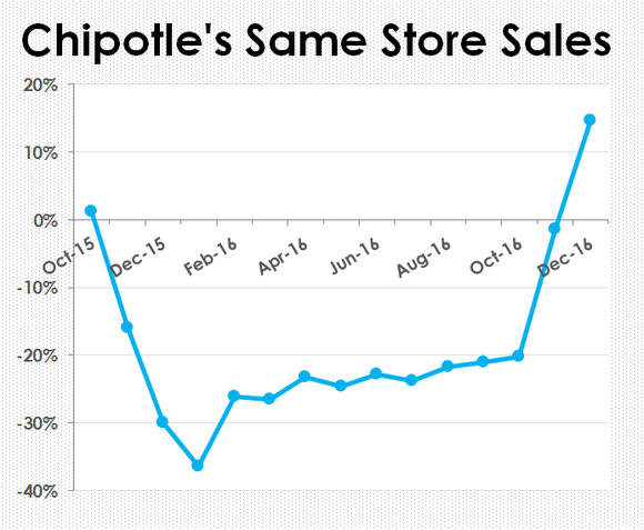 A chart of Chipotle's same-store sales.