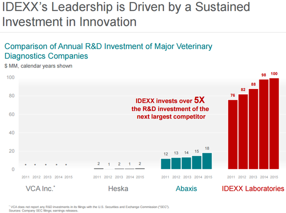 Image showing IDEXX R&D spending compared to competitors.