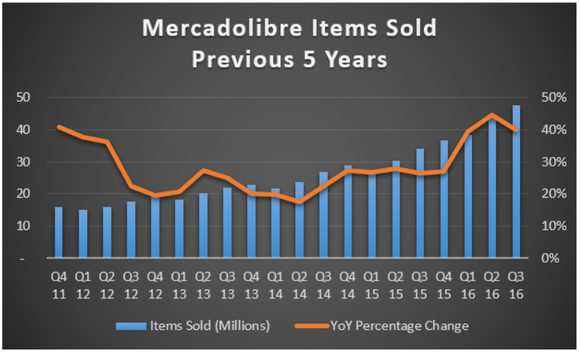 Chart showing growth of items sold over five years.