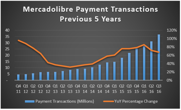Chart showing payment transactions over five years.