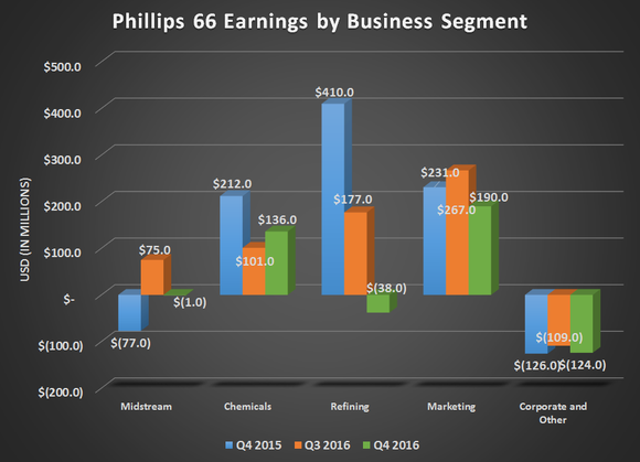 Chart of Phillips 66 earnings by business segment for Q4 2015, Q3 2016, and Q4 2016.