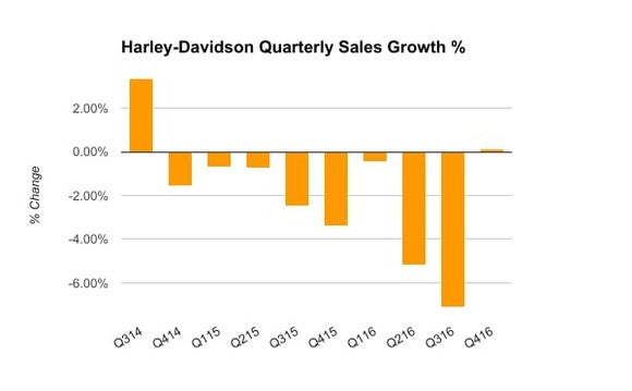 Chart showing the quarterly percentage change in Harley-Davidson motorcycle sales between Q3 2014 and Q4 2016