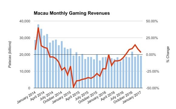Macau monthly gaming revenue growth chart