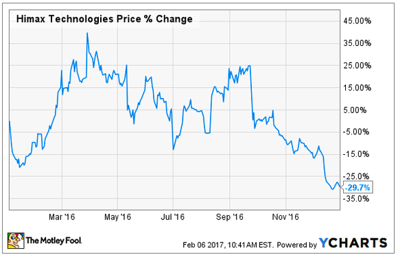 Chart of Himax Technologies stock price changes in 2016.
