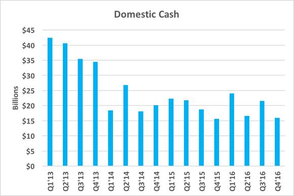 Chart showing decreasing domestic cash position