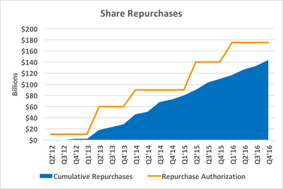 Chart showing cumulative share repurchases over time