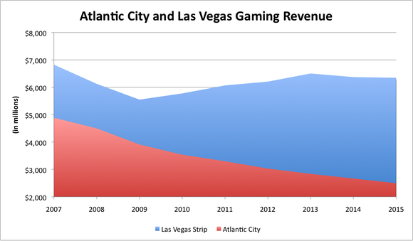 Chart showing a decline in Atlantic City's gaming revenue decline and Las Vegas' stagnant revenue over the past decade.