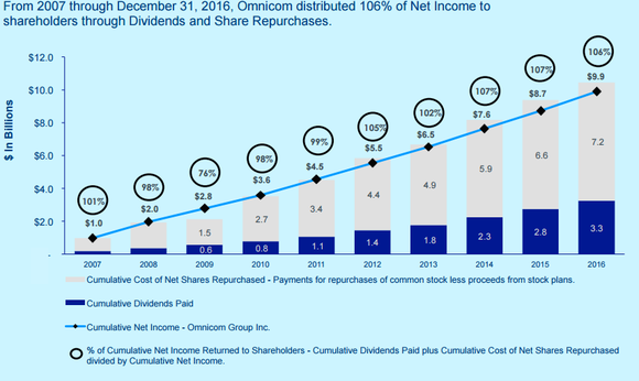 Chart showing Omnicom's historical capital returns are above 100% of net income.