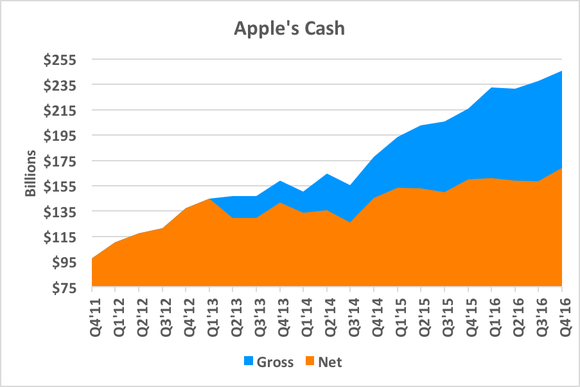 Chart showing gross and net cash steadily increasing