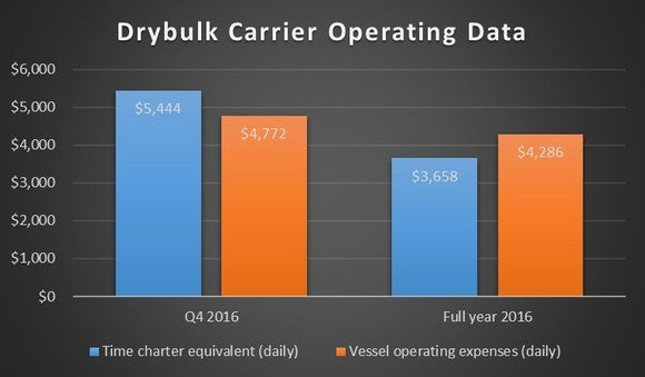 Chart showing the difference between vessel revenue and costs in the fourth quarter and full year.