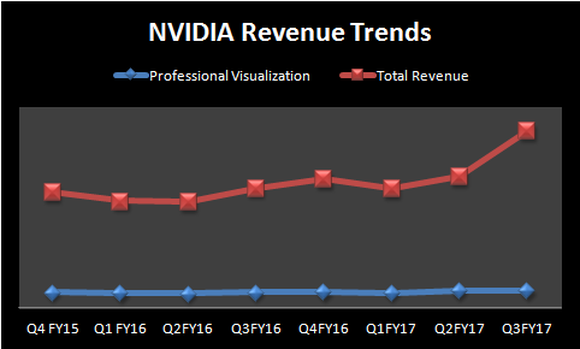 Chart showing NVIDIA's total revenue has grown at a much faster pace than professional visualization.
