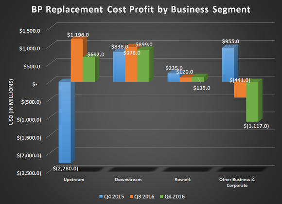 BP's operational profits by business segment for Q4 2015, Q3 2016, and Q4 2016