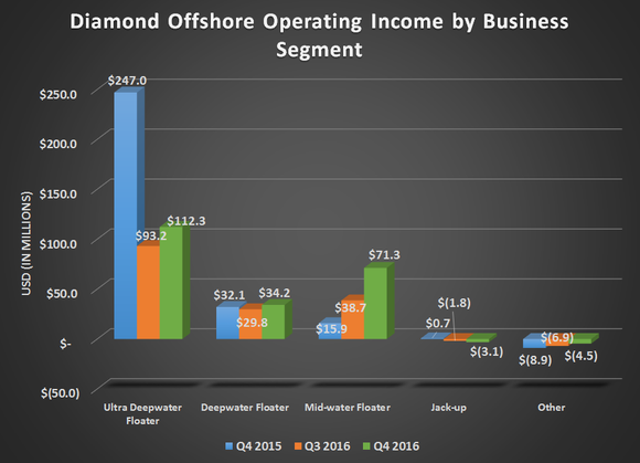 Diamond offshore's operating income by business segment for Q4 2015, Q3 2016, and Q4 2016