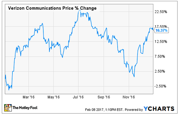 Chart of Verizon's stock price change in 2016.