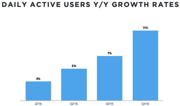 Twitter's daily active user growth by quarter.