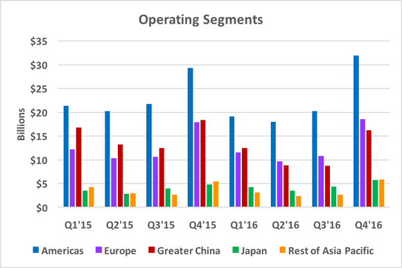 Chart showing revenue in different geographical segments