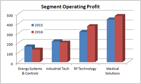 Chart showing each segment's operating profit for 2016 vs. 2015