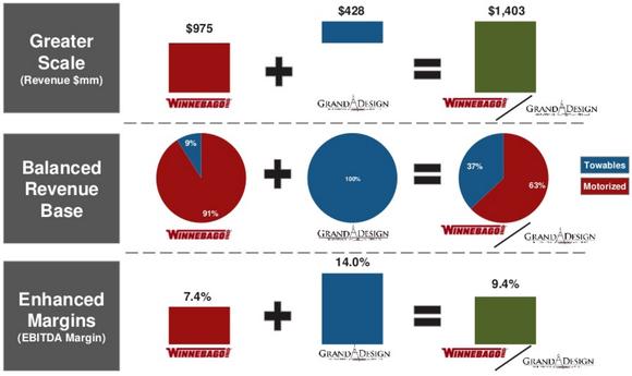 Grand Design will add $428 million to Winnebago's annual top-line revenue.
