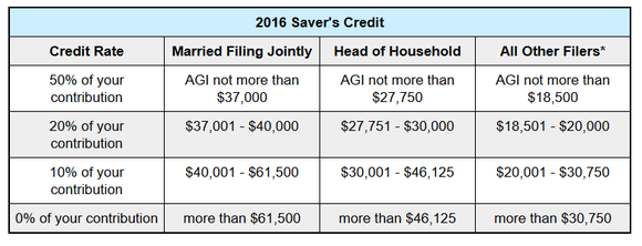 Savers Credit table.