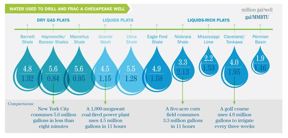 Chk Responsibility Environment Water Usage
