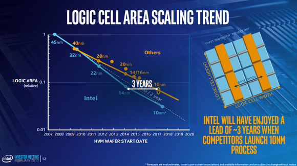 Intel claims that it has a three-year lead in chip manufacturing technology over its competition.