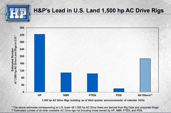 A bar graph showing that Helmerich and Payne has more AC drive rigs than peers.