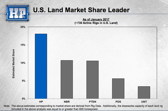 A bar graph showing Helmerich and Payne has a larger share of the U.S. onshore drilling market than peers.