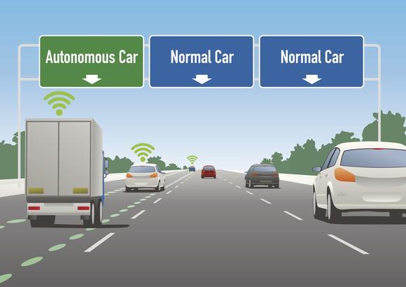 Concept drawing of highways lanes for autonomous and non-autonomous cars.