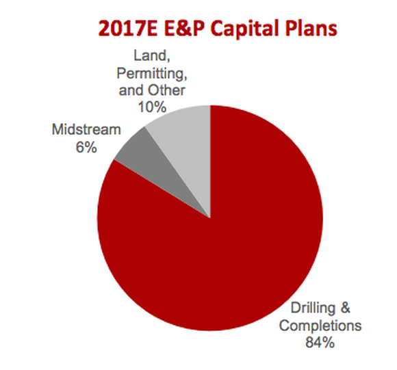 A pie chart showing COLSOL Energy's spending, with most dedicated to drilling for natural gas.
