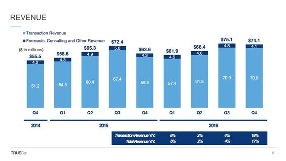 A slide showing TrueCar's revenue over time.